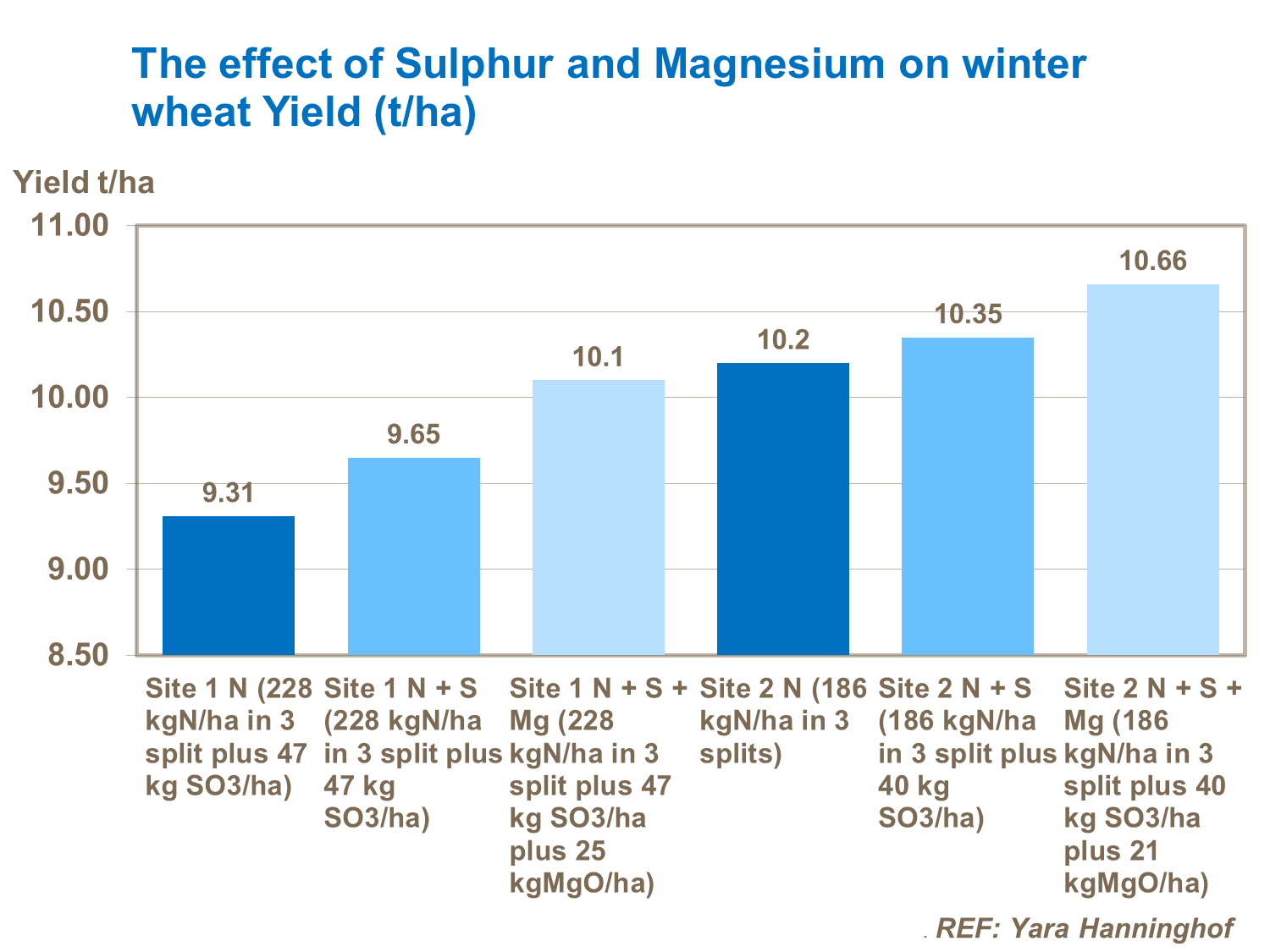 The effect of Sulphur and Magnesium on winter wheat Yield